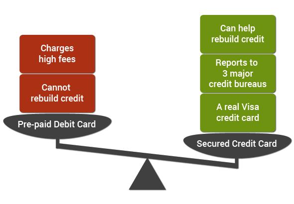 secured credit card vs visa prepaid card oneunited bank. Black Bedroom Furniture Sets. Home Design Ideas