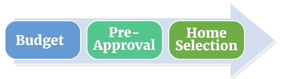 Budget, Pre-Approval, Home Selection